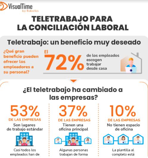 infografia Teletrabajo para la conciliacion laboral